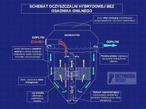 zasada_dzialania_oczyszczalni_hybrydowej_bez_osadnika_gnilnego