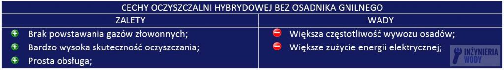 oczyszczalnia_hybrydowa_bez_osadnika_gnilnego_wady_zalety