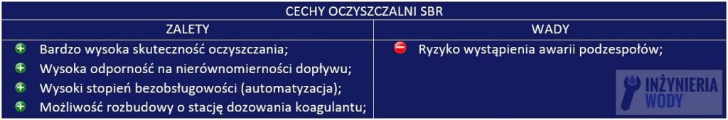 przydomowa_oczyszczalnia_sbr_wady_zalety