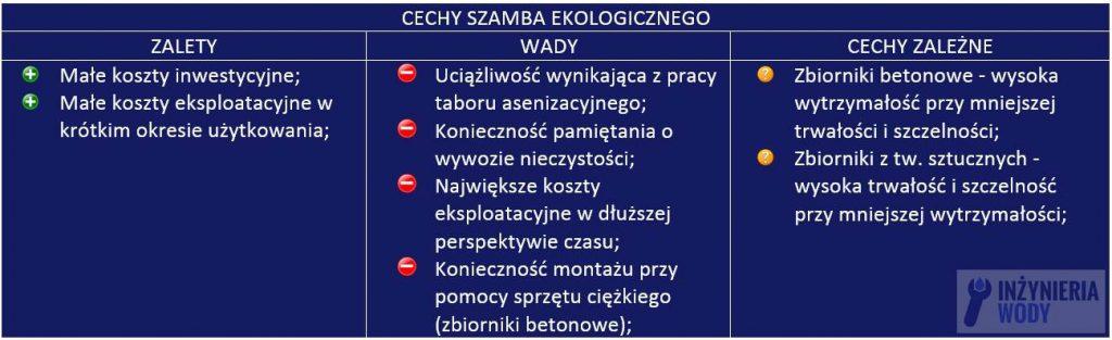 szambo_ekologiczne_wady_zalety