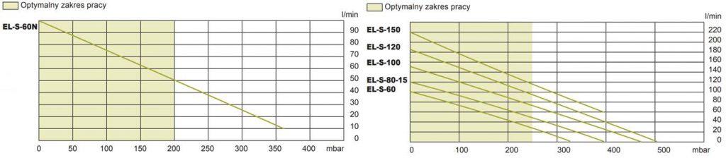 wykres pracy Secoh EL, EN
